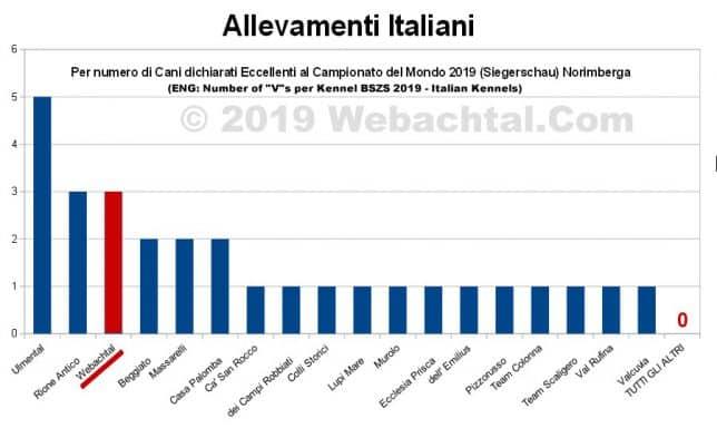 migliori allevamenti di pastore tedesco in italia 2019